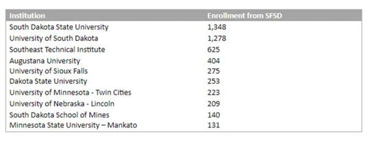 A chart shows the top 10 schools reporting initial enrollment records for Sioux Falls School District graduates from 2011 to 2018.