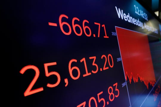 A screen above the trading floor shows an intraday number for the Dow Jones industrial average, at the New York Stock Exchange, Wednesday, Aug. 14, 2019. Stocks are falling sharply after the bond market threw up another warning flag on the economy. (AP Photo/Richard Drew)
