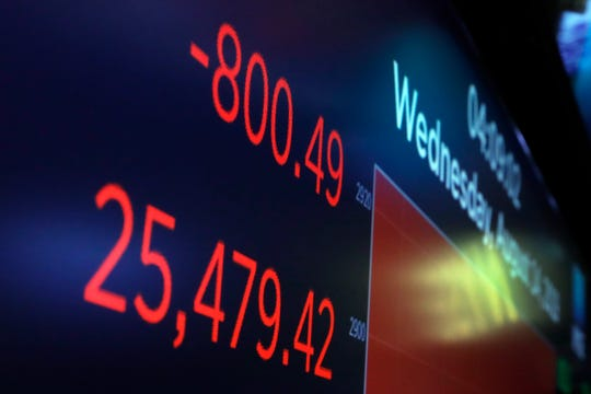 A board above the trading floor of the New York Stock Exchange shows the closing number for the Dow Jones Industrial Average on Wednesday. The Dow sank 800 points after the bond market flashed a warning sign about a possible recession for the first time since 2007.