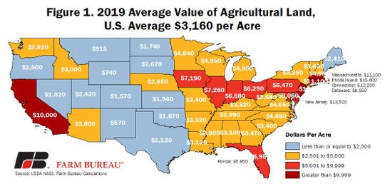 At $4,950 per acre, Wisconsin's average land value is above the national average of $3,160.