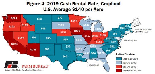Wisconsin's per acre rental rate is just $2 per acre above the national average, and well below neighboring states of Illinois and Iowa.