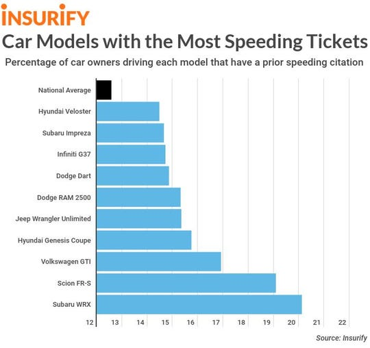 The 10 vehicles with the most speeding tickets per driver.