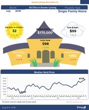 July proved to be the best month for seller's home prices so far in 2019.