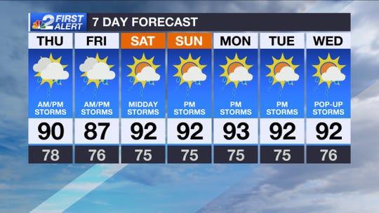 Forecast for Thursday, Aug. 15, 2019.
