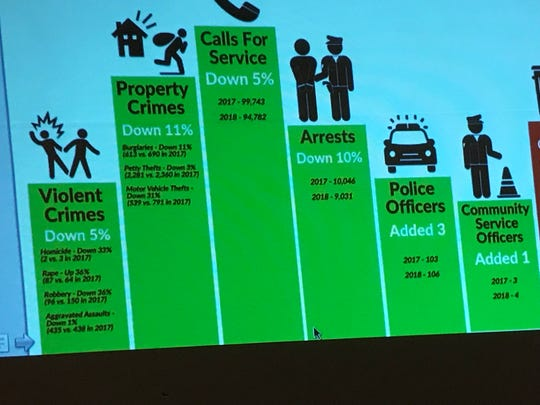 Redding crime statistics displayed during a business workshop on Wednesday. Many categories fell between 2017 and 2018 except one - rape, which rose 36%.