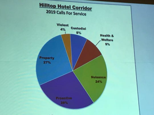 Redding Police crime statistics for the Hilltop hotel corridor so far this year.