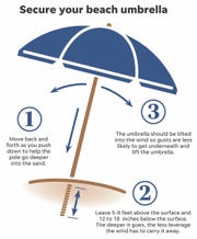 This infographic shows how to properly secure a beach umbrella.