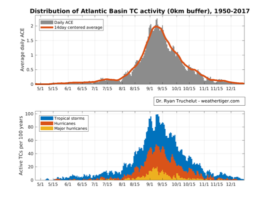 Distribution of Atlantic Basic TC activity