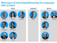 Paying campaign interns, once rare, is now the norm for presidential campaigns. Find out which Iowa candidates pay theirs