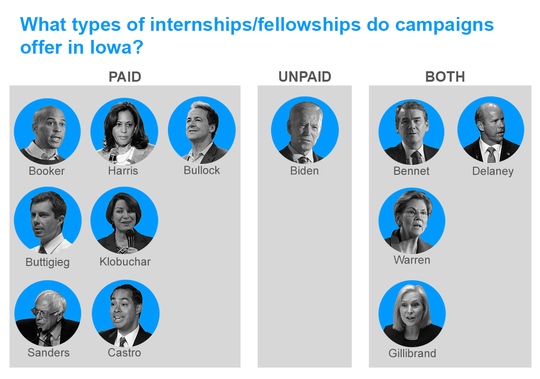 2020 Democratic campaigns largely shift to paying their interns