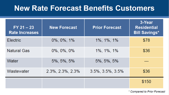 This graph depicts the new rate forecast that the Knoxville Utilities Board has projected for fiscal years 2021-2023 compared with the prior forecast. With cost-saving measures, KUB projects that the average customer can save up to $150 over three years.
