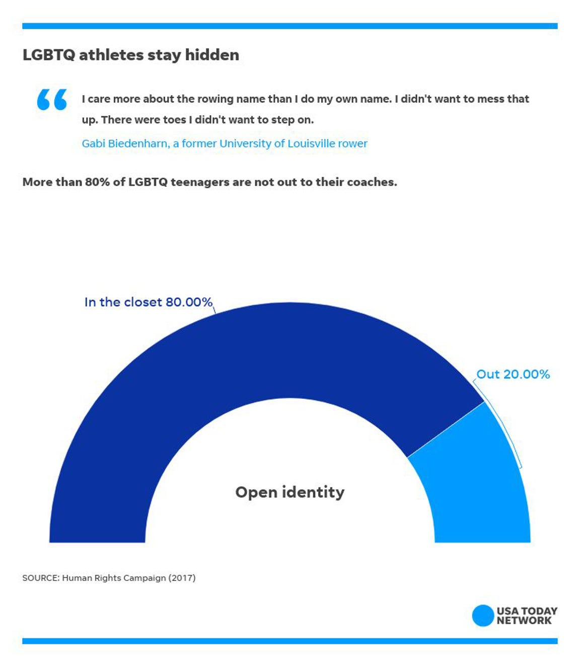The large majority of LGBTQ high school athletes are not out to their coaches.