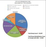 This pie chart shows the percentage of curb ramps that are compliant with the Americans with Disabilities Act, or ADA.