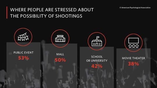 Mass shooting venue fears