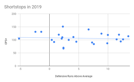 A look at how shortstops had performed offensively and defensively in 2019 entering play Sunday.
