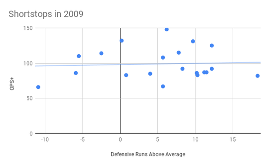 A look at how shortstops performed offensively and defensively in 2009.