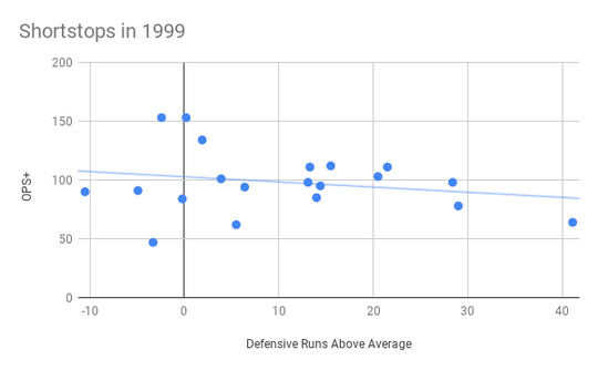 A look at how shortstops performed offensively and defensively in 1999.