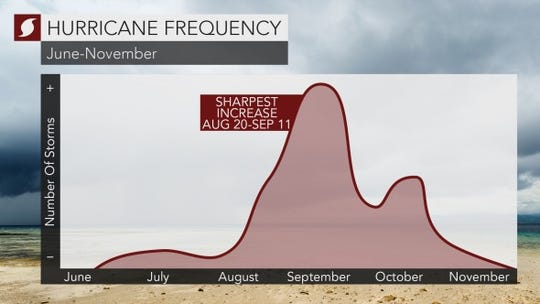 Hurricane frequency picks up between Aug. 20-Sept. 11.