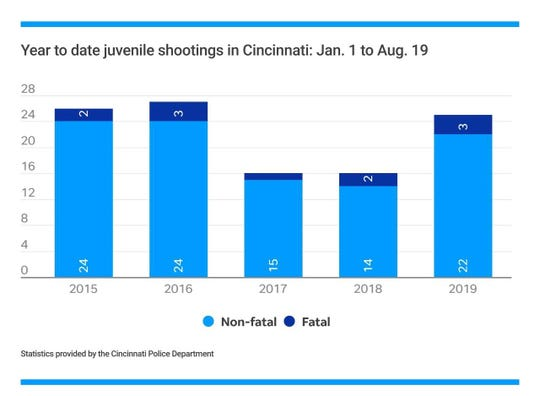 Juvenile shootings year to date in Cincinnati from Jan. 1 to Aug. 19. for the past 5 years.