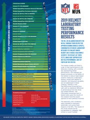 NFLPA and NFL helmet laboratory testing performance results chart.