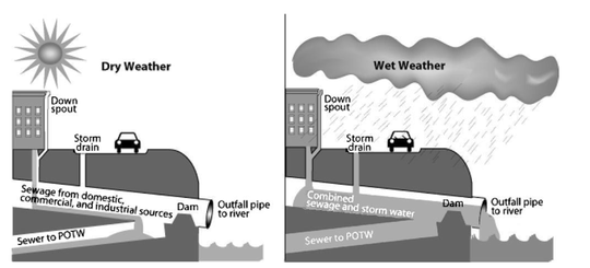 An EPA illustration of how combined sewage and stormwater systems work. On dry days, sewage is piped to sewage treatment plants (Publicly Owned Treatment Works, or POTW). On rainy days, the sewage mixes with stormwater and is discharged into a nearby waterway.