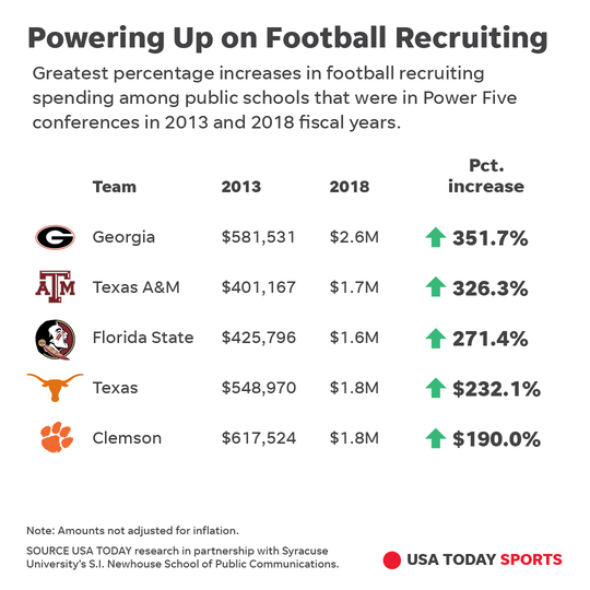 Powering up on football recruiting