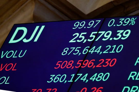 A screen above the trading floor of the New York Stock Exchange shows the closing number for the Dow Jones industrial average, Thursday, Aug. 15, 2019. Stocks ended another roller-coaster day mostly higher on Wall Street, making up just a fraction of the ground they lost in a huge plunge the day before.