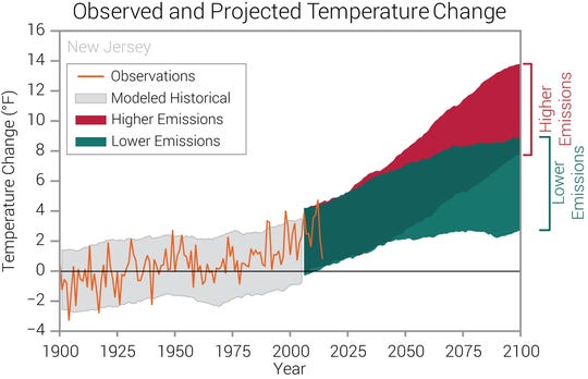 Annual temperatures in New Jersey have increased approximately 3 degrees since the beginning of the 20th century. Climate models show two possible futures: one in which greenhouse gas emissions continue to increase (in red) and another in which greenhouse gas emissions increase at a slower rate (in green).