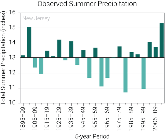 Data from the federal government shows precipitation has increased in recent years in New Jersey during the summer months.
