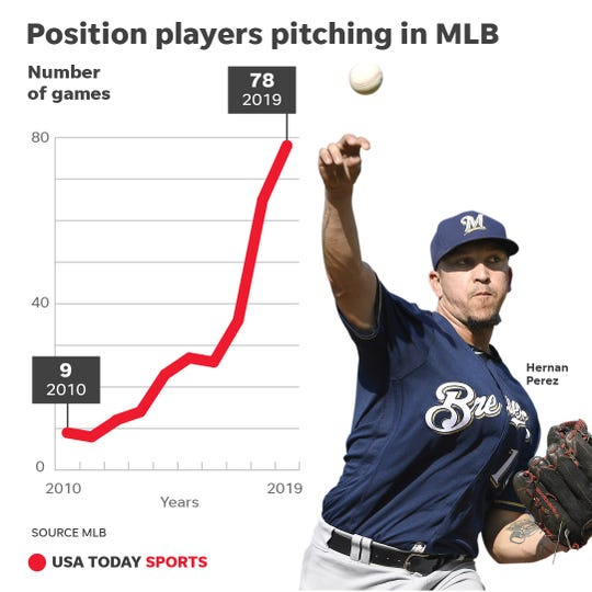 Garbage time, all the time: MLB sees historic spike in position players pitching