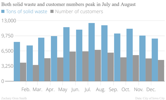 Both solid waste and customer numbers peak in July and August months.