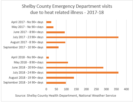 Shelby County Emergency Department Visits