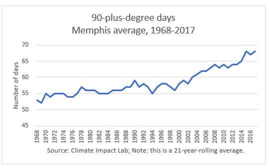 900-plus-degree-days