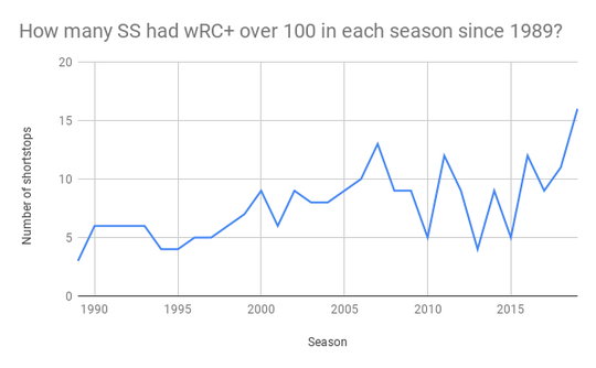 A look at how many shortstops had a wRC+ over 100 in each of the last 30 seasons.