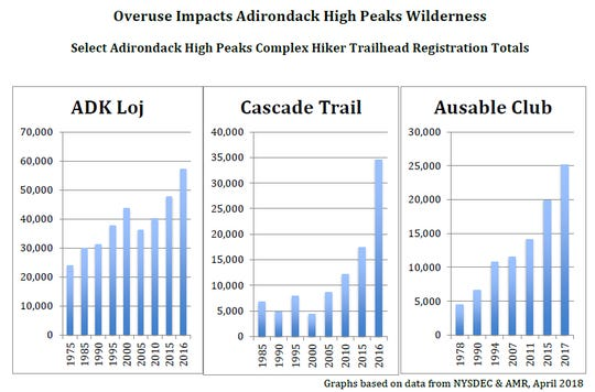 Data compiled by the nonprofit Adirondack Council shows hiker usage rates at popular destinations within New York's High Peaks region of the Adirondack Park.