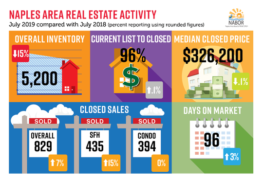 Data from the Naples Area Board of Realtors.