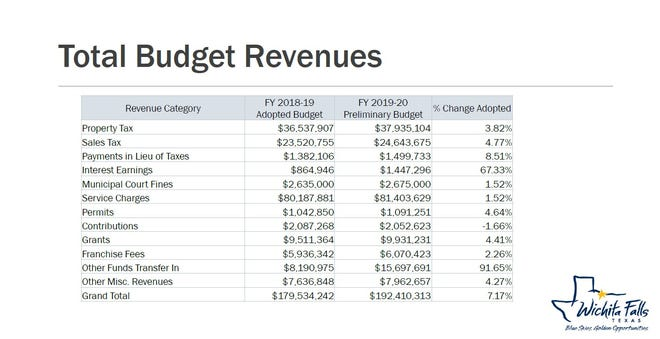 Budget revenue is up for the city in most categories allowing for a cost-of-living raise for employees.