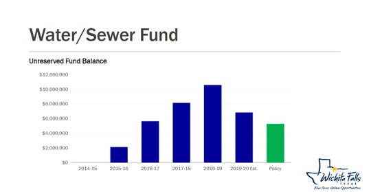 The water/sewer unreserved fund balance made a comeback after being nearly depleted during the drought. The fund is flush enough to allow for some capital improvement projects.