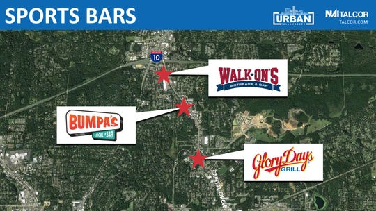 New sports bars are finding a home in Tallahassee, according to a recent development update from NAI TALCOR Principal Ed Murray.