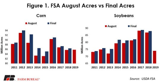 Both the NASS and the FSA reports came in well above industry expectations, many questions arose as to why these USDA agencies were reporting different numbers.