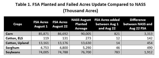 On August 27, FSA released updated acreage data as of August 22, showing the change in corn and soybean reported acres between August 1 and August 22.