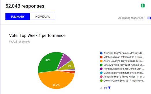 Over 50,000 votes were cast for the Week 1 Fan MVP