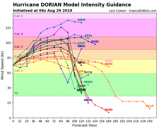 Hurricane Dorian Model Intensity Guidance