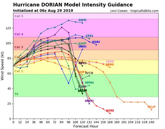 Hurricane Dorian Model Intensity Guidance