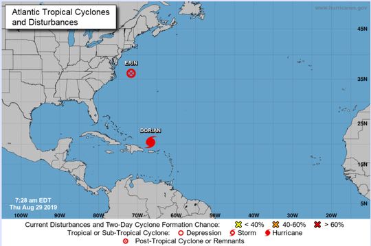 A tropical system, Erin, to the north is fizzling out while Hurricane Dorian to the south gains strength and heads toward Florida.