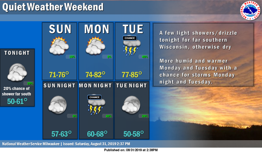 Weather over Labor Day weekend should be calm and pleasant.