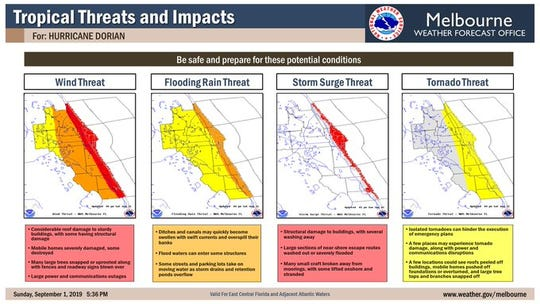 Sept. 1, 6 p.m. forecast of latest potential threats and impacts to East Central Florida and Brevard County.