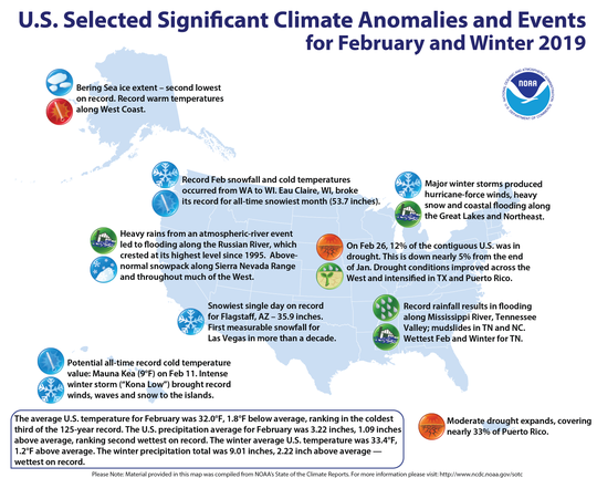 The National Weather Service marked the 2018-2019 winter season as the wettest on record for the contiguous U.S. It was also among the warmest.