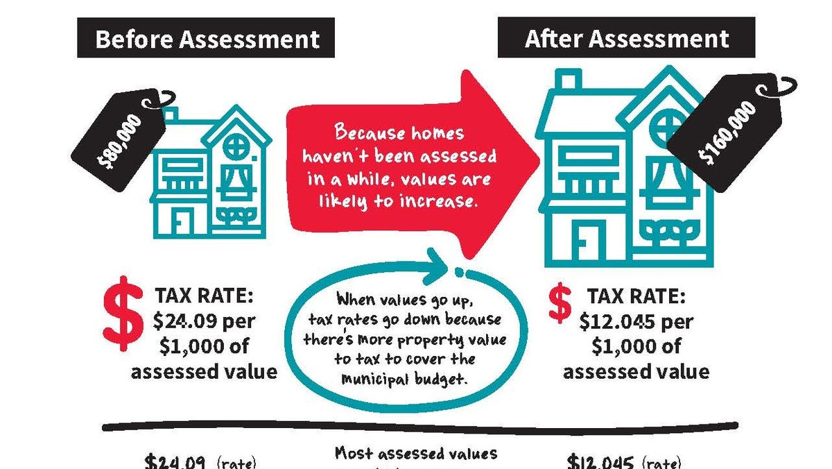 Appleton Revaluation Will Raise Residential Assessments By 20 Percent Use the appdynamics value assessment tool to find out the impact and value our apm solution can deliver for value assessment. appleton revaluation will raise