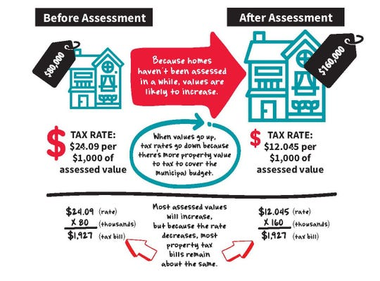 Appleton will reassess all of its residential properties this year. The city published this graphic to explain the effect on property taxes.